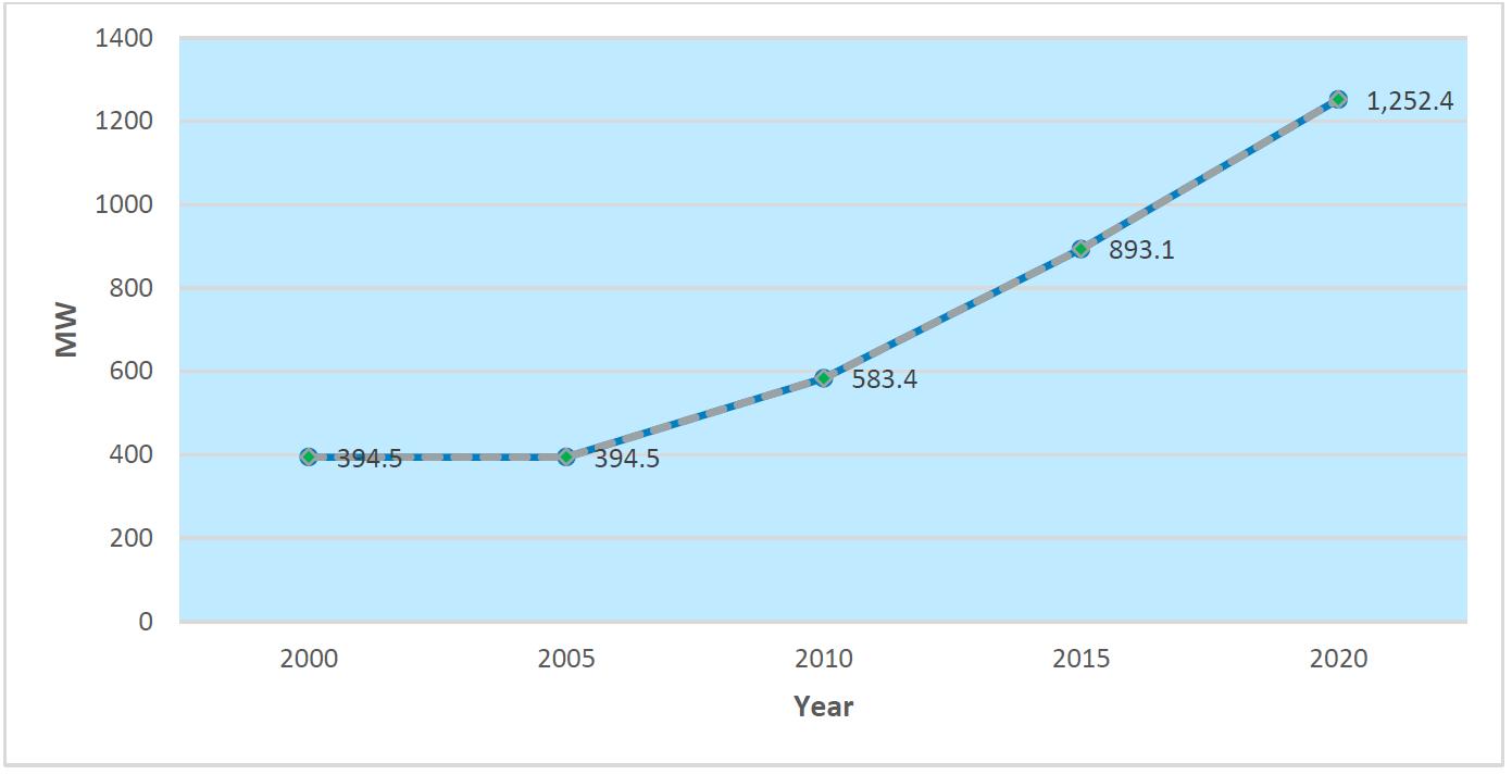 Increase in Uganda's generation capacity