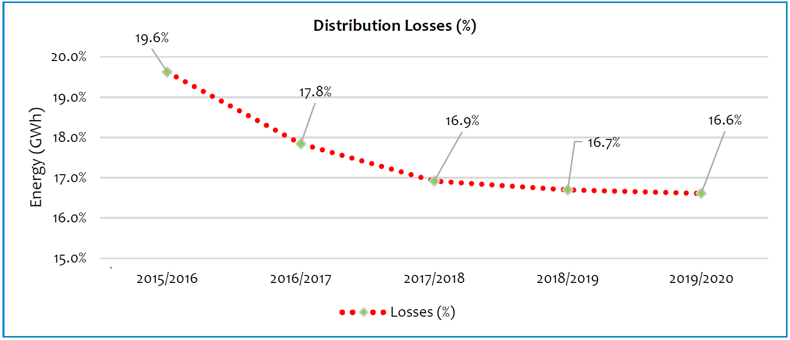Efficiency improvement with regards to distribution losses